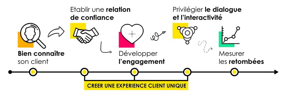 Pourquoi le marketing relationnel est important ?